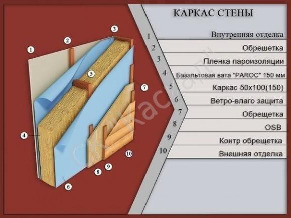 Как правильно сделать каркасный дом